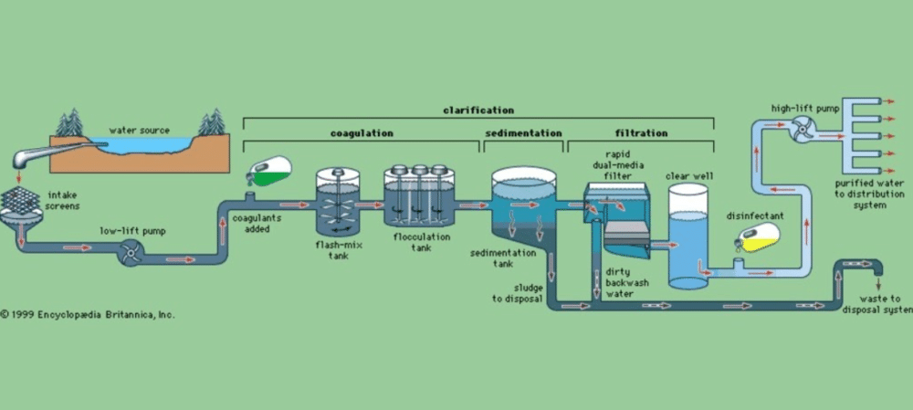 how tap water is made